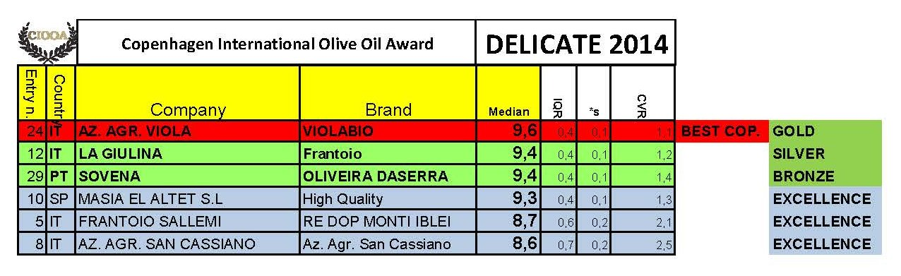 winners-list-delicate-ciooa-2014