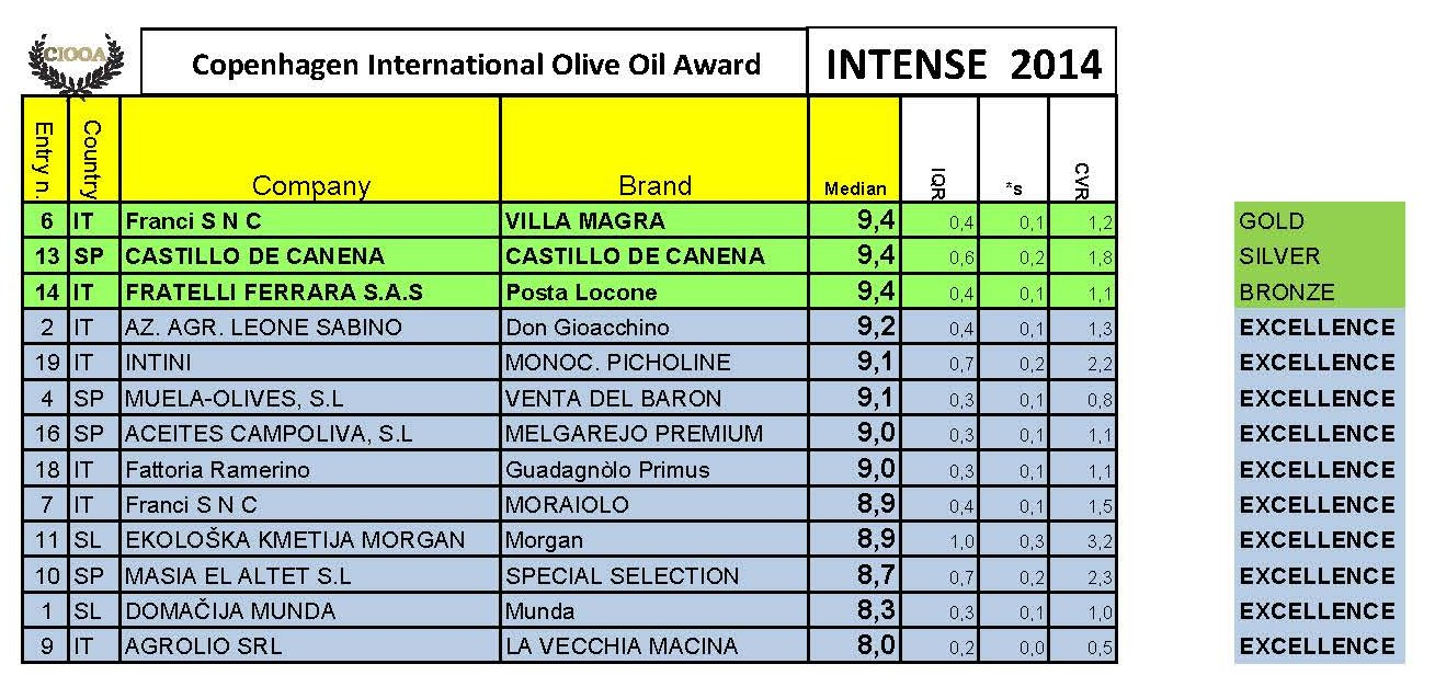 winners-list-intese-ciooa-2014