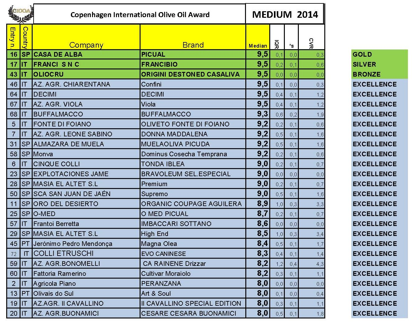 winners-list-medium-ciooa-2014