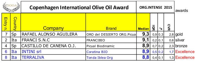 winners-org-intense-ciooa-2015